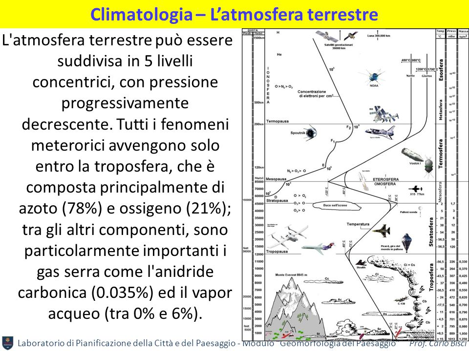 Climatologia – L'atmosfera terrestre