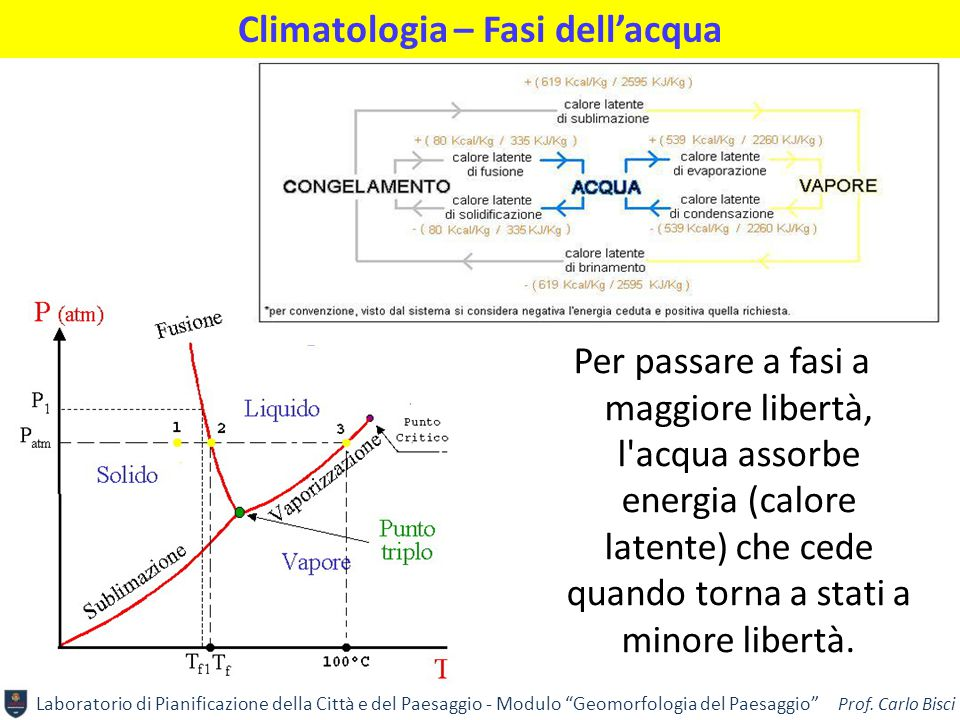 Climatologia – Fasi dell'acqua