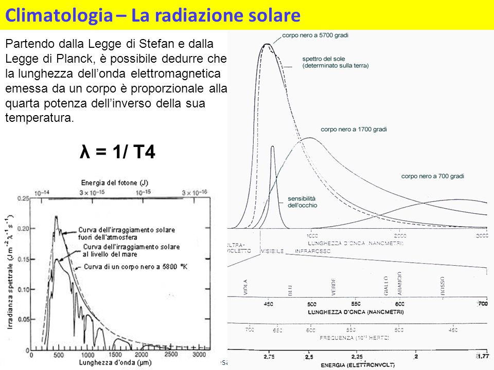 Climatologia – La radiazione solare