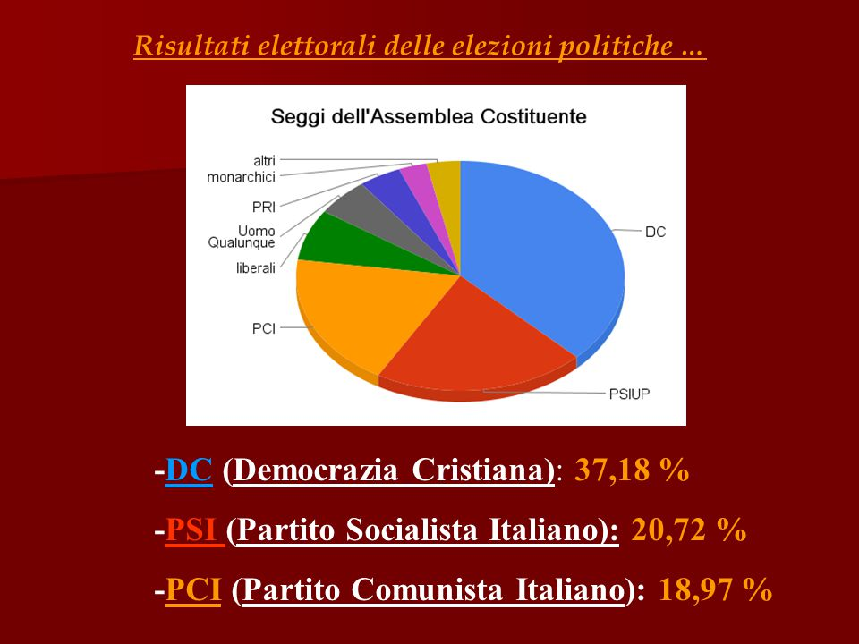 -DC (Democrazia Cristiana): 37,18 %
