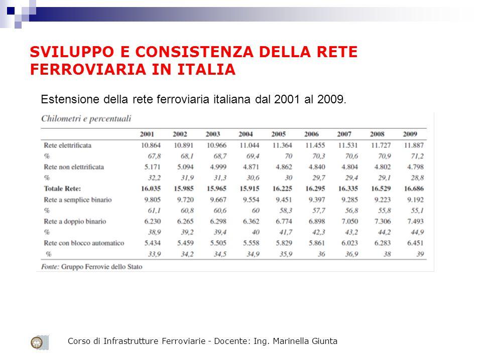 SVILUPPO E CONSISTENZA DELLA RETE FERROVIARIA IN ITALIA