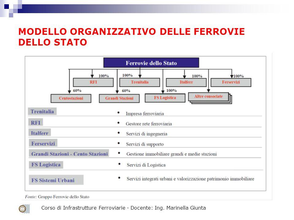 MODELLO ORGANIZZATIVO DELLE FERROVIE DELLO STATO