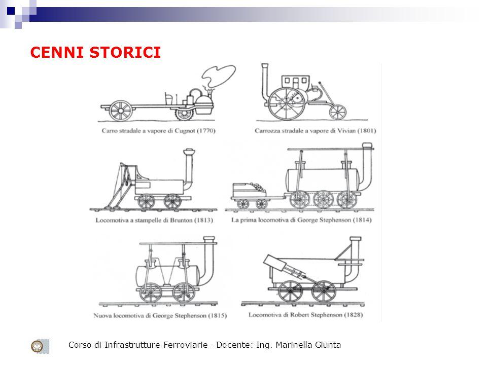 CENNI STORICI Corso di Infrastrutture Ferroviarie - Docente: Ing. Marinella Giunta