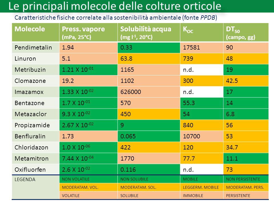 Le principali molecole delle colture orticole