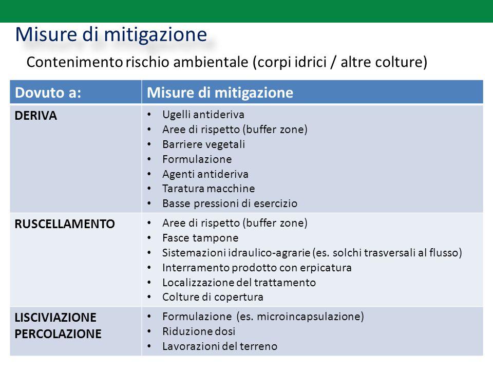 Misure di mitigazione Contenimento rischio ambientale (corpi idrici / altre colture) Dovuto a: Misure di mitigazione.