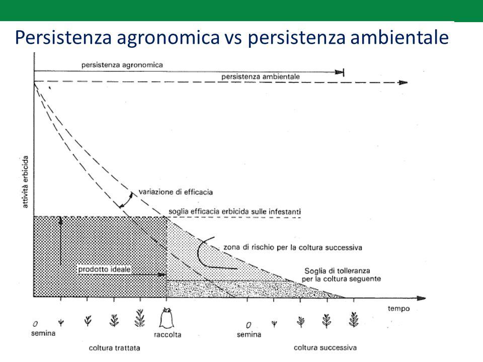 Persistenza agronomica vs persistenza ambientale