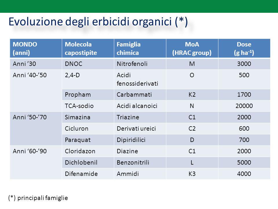 Evoluzione degli erbicidi organici (*)