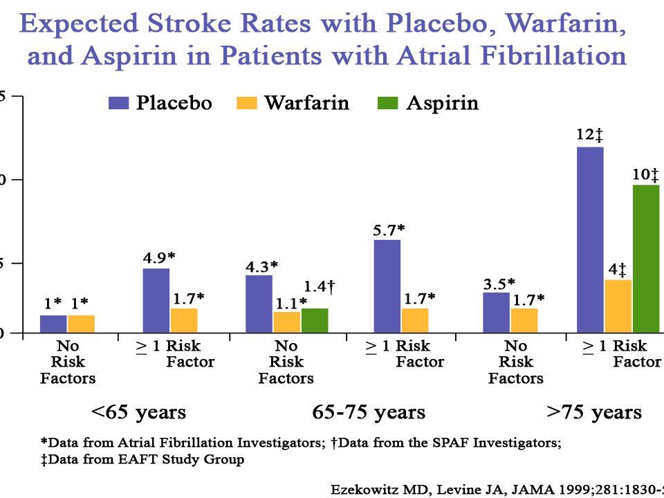Incidenza di stroke associato a Fibrillazione Atriale