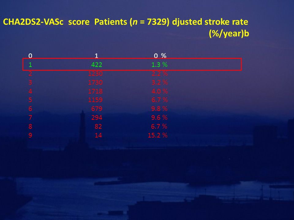 CHA2DS2-VASc score Patients (n = 7329) djusted stroke rate (%/year)b
