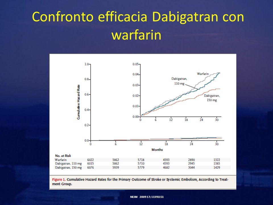 Confronto efficacia Dabigatran con warfarin