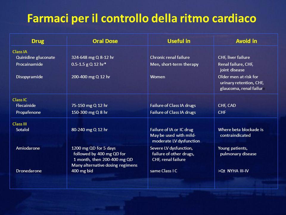 Farmaci per il controllo della ritmo cardiaco