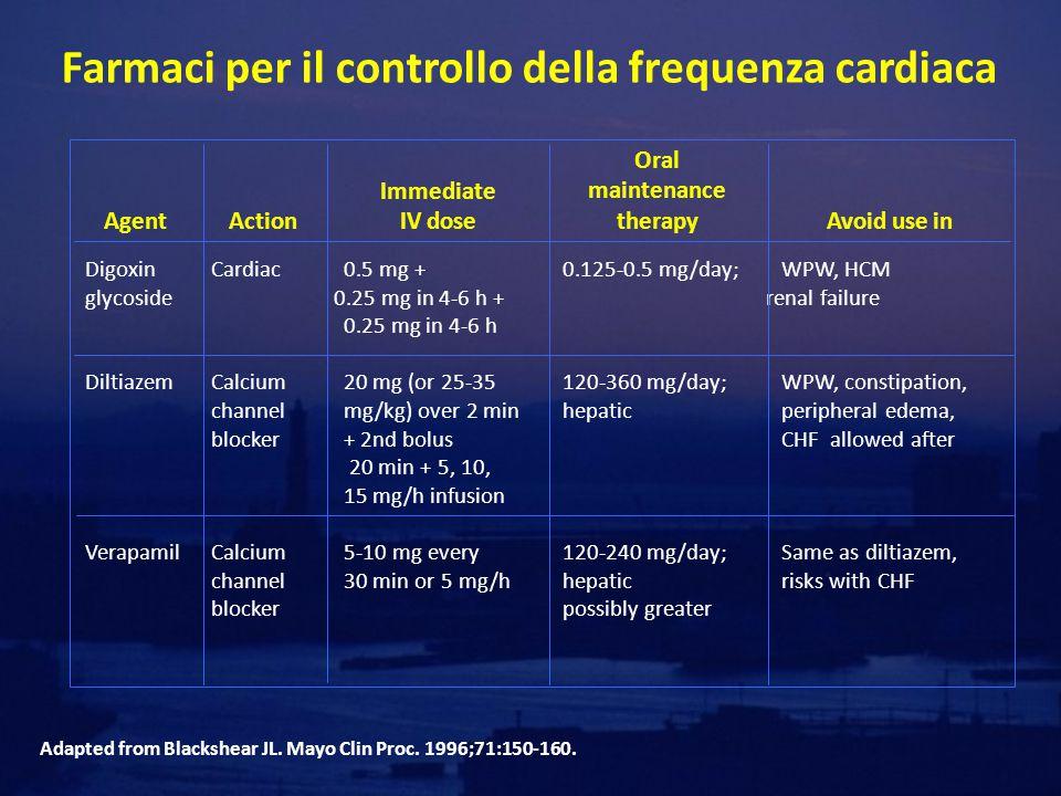 Farmaci per il controllo della frequenza cardiaca