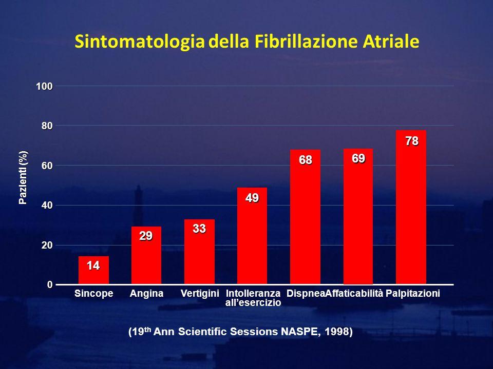 Sintomatologia della Fibrillazione Atriale