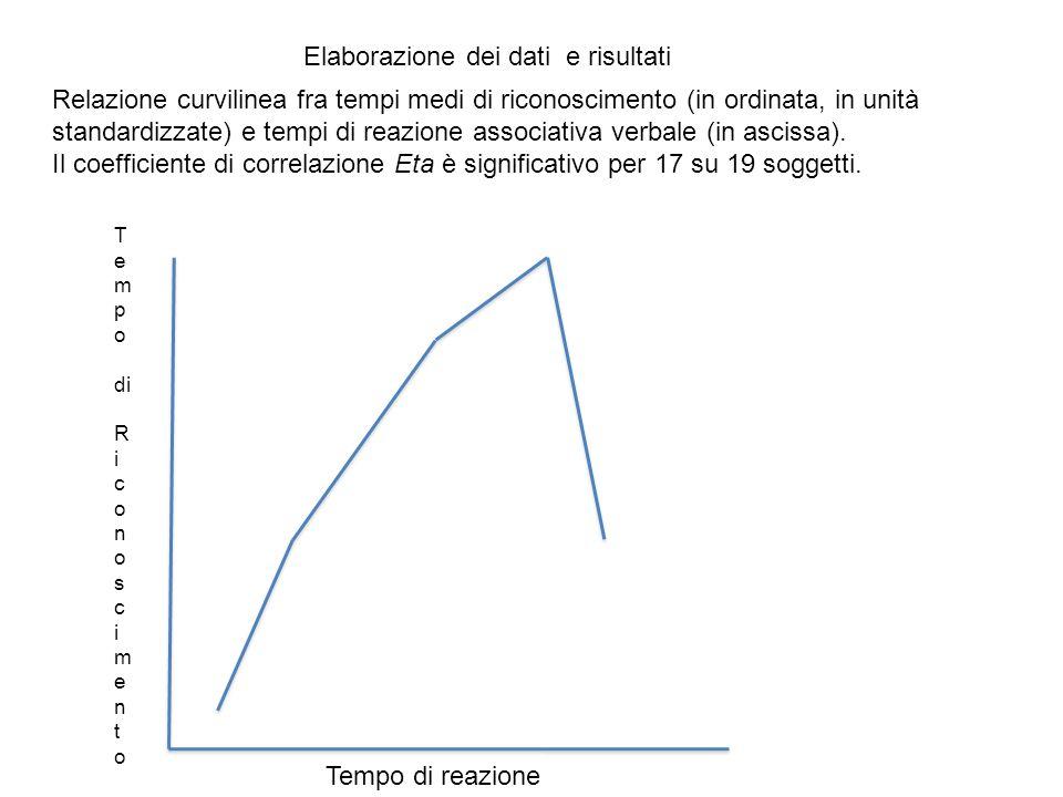 Elaborazione dei dati e risultati
