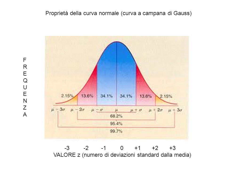 Proprietà della curva normale (curva a campana di Gauss)