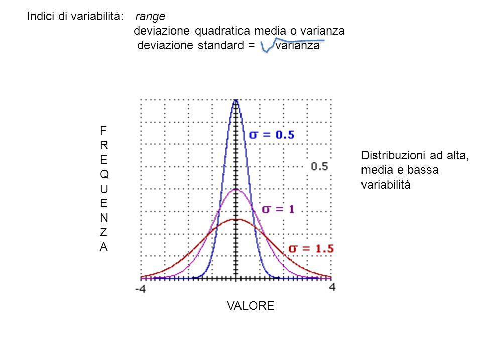 Indici di variabilità: range