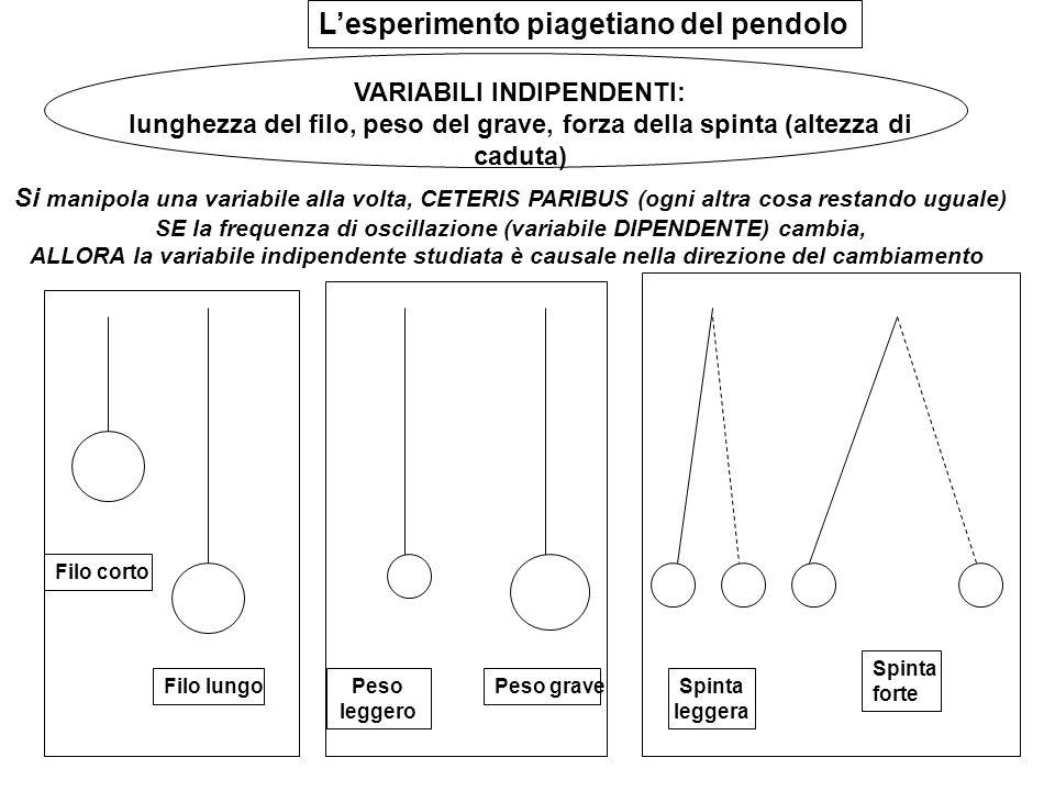 L'esperimento piagetiano del pendolo