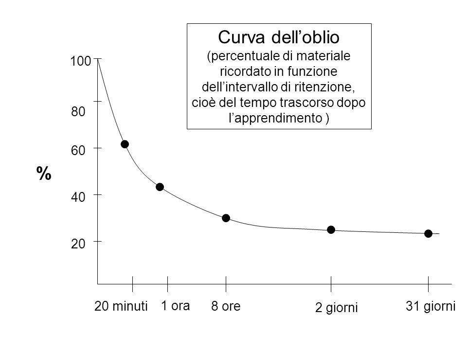 Curva dell'oblio (percentuale di materiale ricordato in funzione dell'intervallo di ritenzione, cioè del tempo trascorso dopo l'apprendimento )