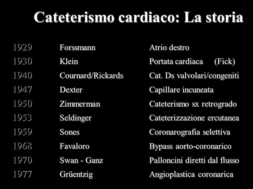 Cateterismo cardiaco: La storia