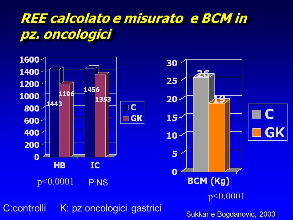 REE calcolato e misurato e BCM in pz. oncologici