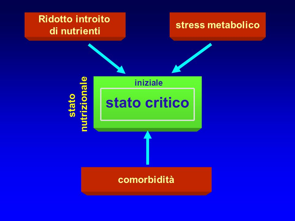 stato critico Ridotto introito stress metabolico di nutrienti