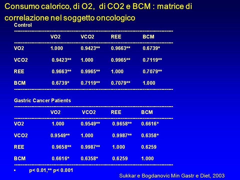 Consumo calorico, di O2, di CO2 e BCM : matrice di