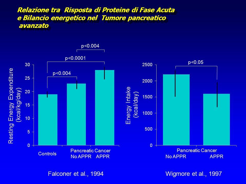 Relazione tra Risposta di Proteine di Fase Acuta e Bilancio energetico nel Tumore pancreatico avanzato