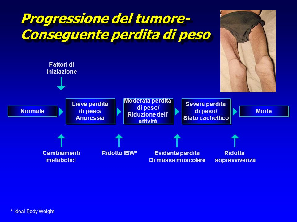 Progressione del tumore-Conseguente perdita di peso