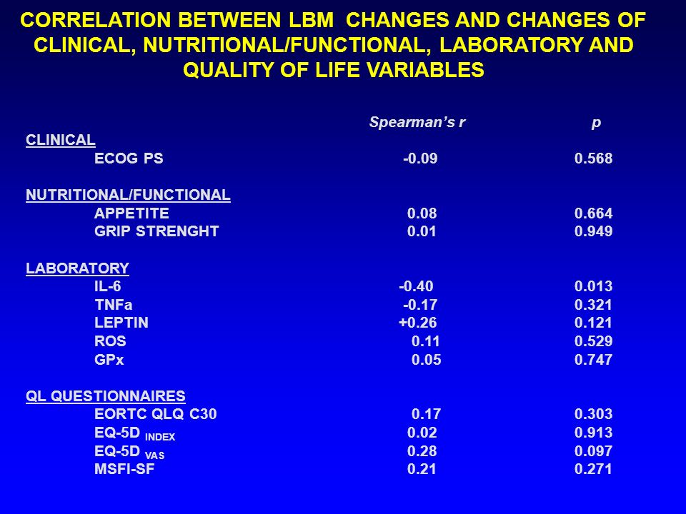 CORRELATION BETWEEN LBM CHANGES AND CHANGES OF