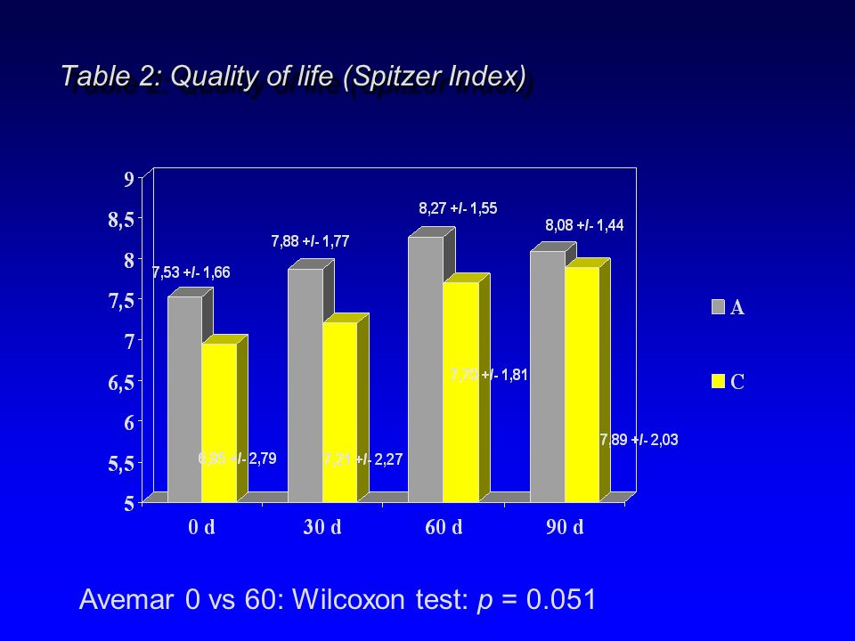 Table 2: Quality of life (Spitzer Index)