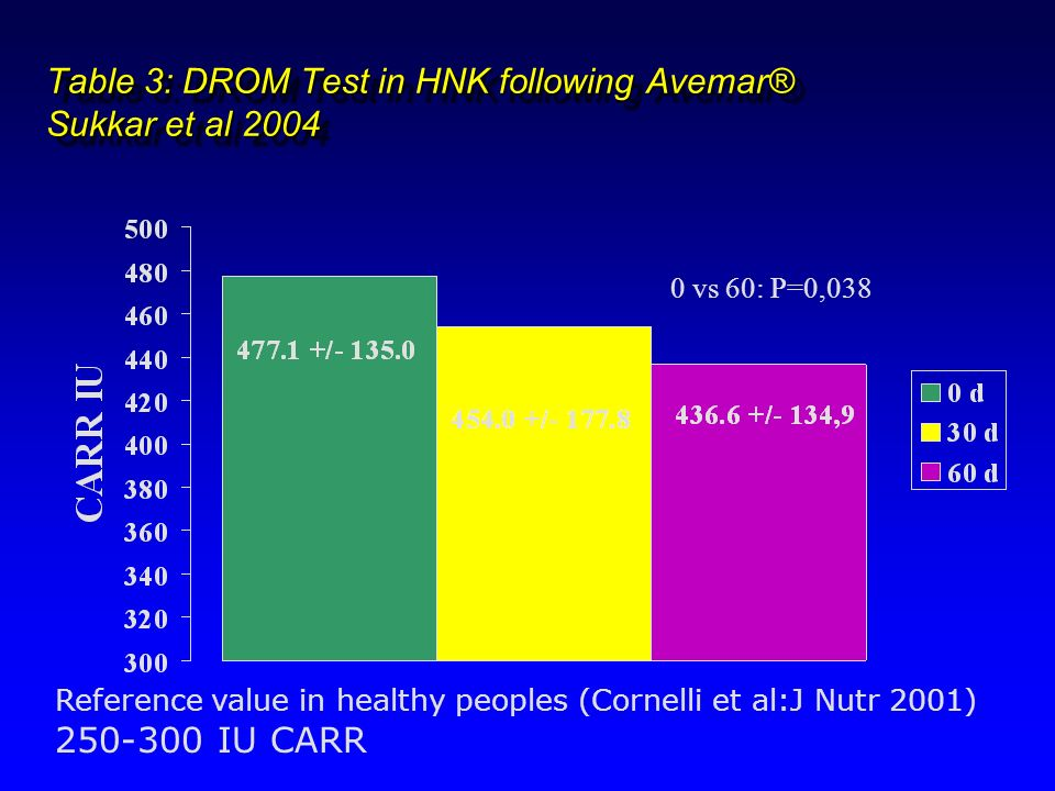 Table 3: DROM Test in HNK following Avemar® Sukkar et al 2004