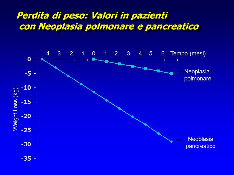 Perdita di peso: Valori in pazienti con Neoplasia polmonare e pancreatico