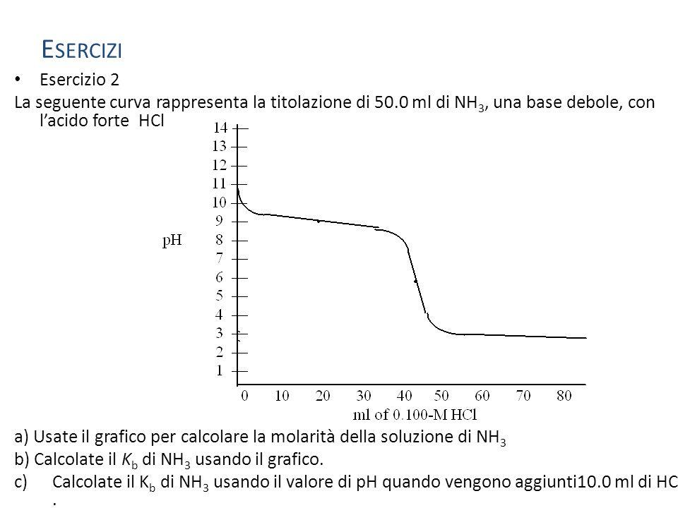 Esercizi Esercizio 2. La seguente curva rappresenta la titolazione di 50.0 ml di NH3, una base debole, con l'acido forte HCl.