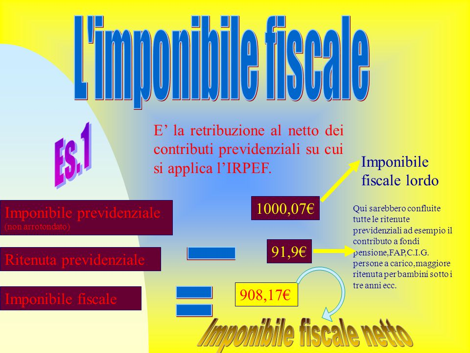 Imponibile fiscale netto