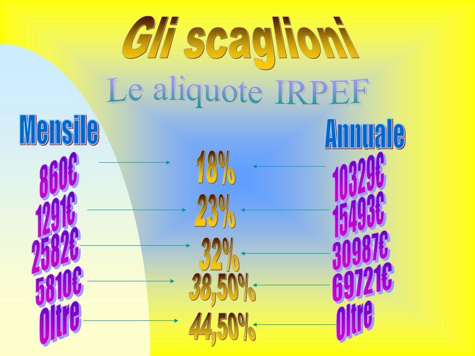 Gli scaglioni Le aliquote IRPEF. Mensile. Annuale. 860€ 18% 10329€ 1291€ 15493€ 23% 2582€ 30987€