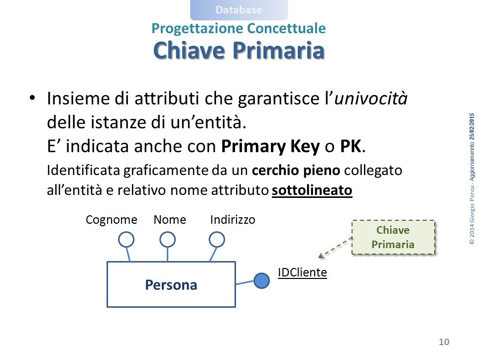 Chiave Primaria Insieme di attributi che garantisce l'univocità delle istanze di un'entità. E' indicata anche con Primary Key o PK.