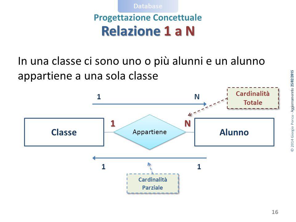 Relazione 1 a N In una classe ci sono uno o più alunni e un alunno appartiene a una sola classe. Cardinalità.