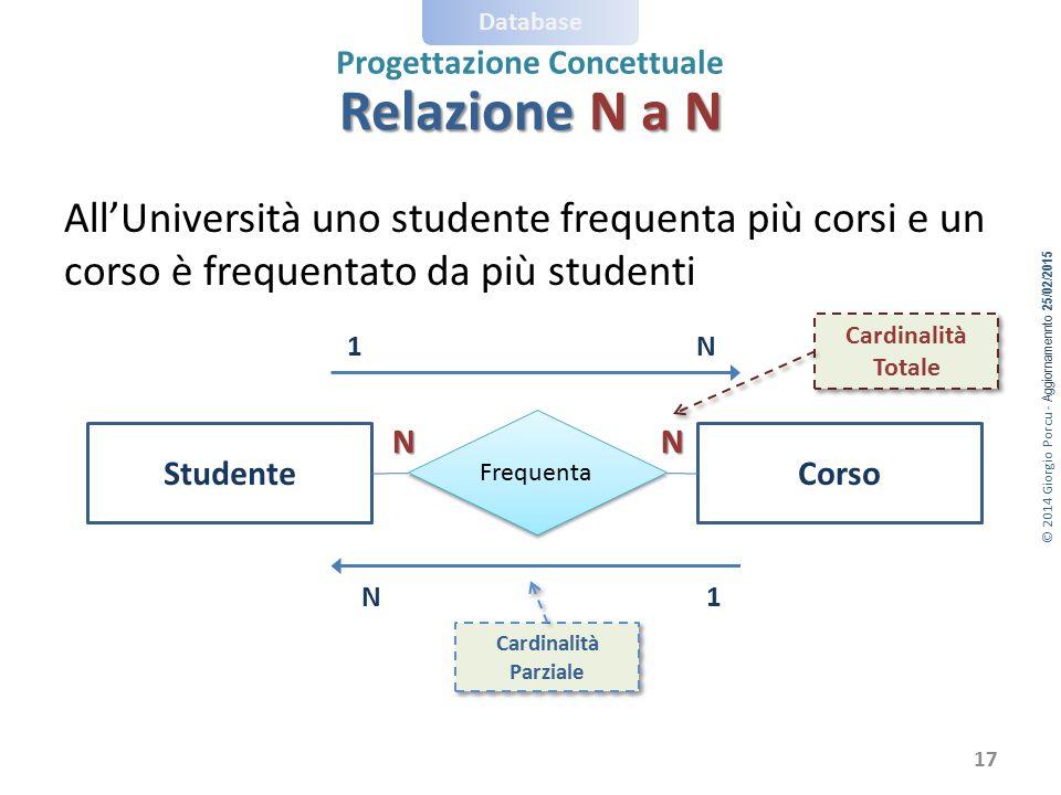 Relazione N a N All'Università uno studente frequenta più corsi e un corso è frequentato da più studenti.