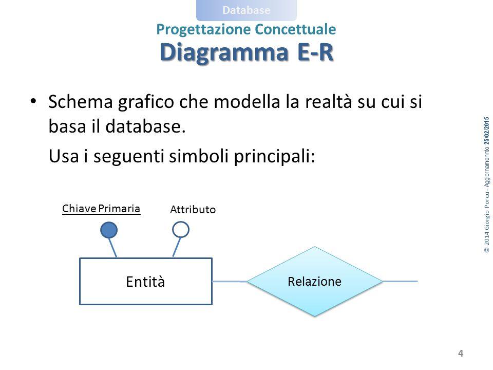 Diagramma E-R Schema grafico che modella la realtà su cui si basa il database. Usa i seguenti simboli principali:
