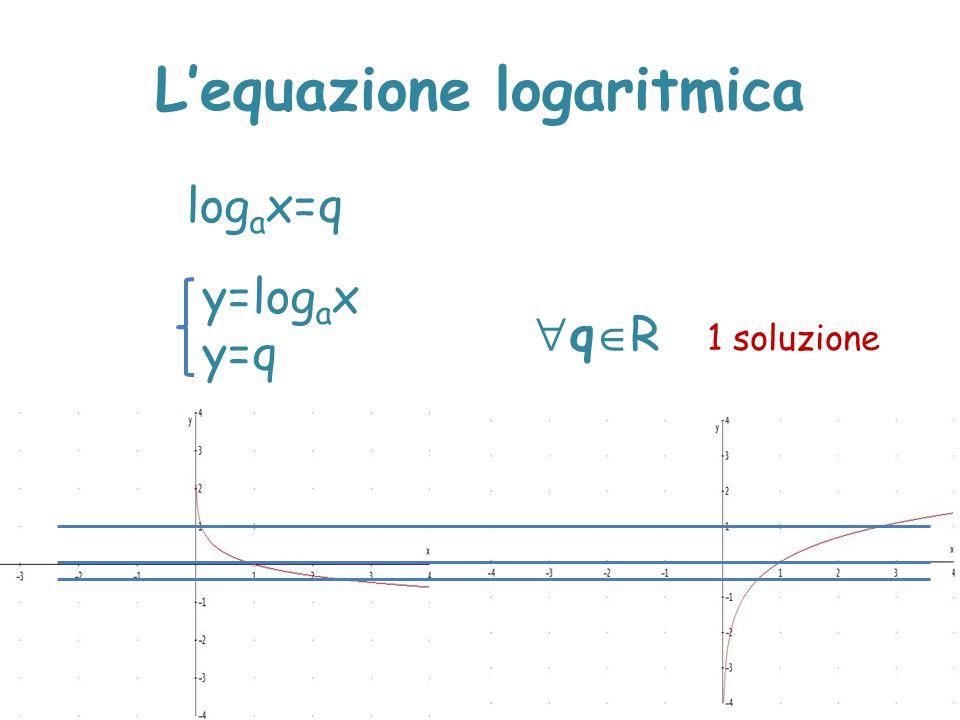 L'equazione logaritmica