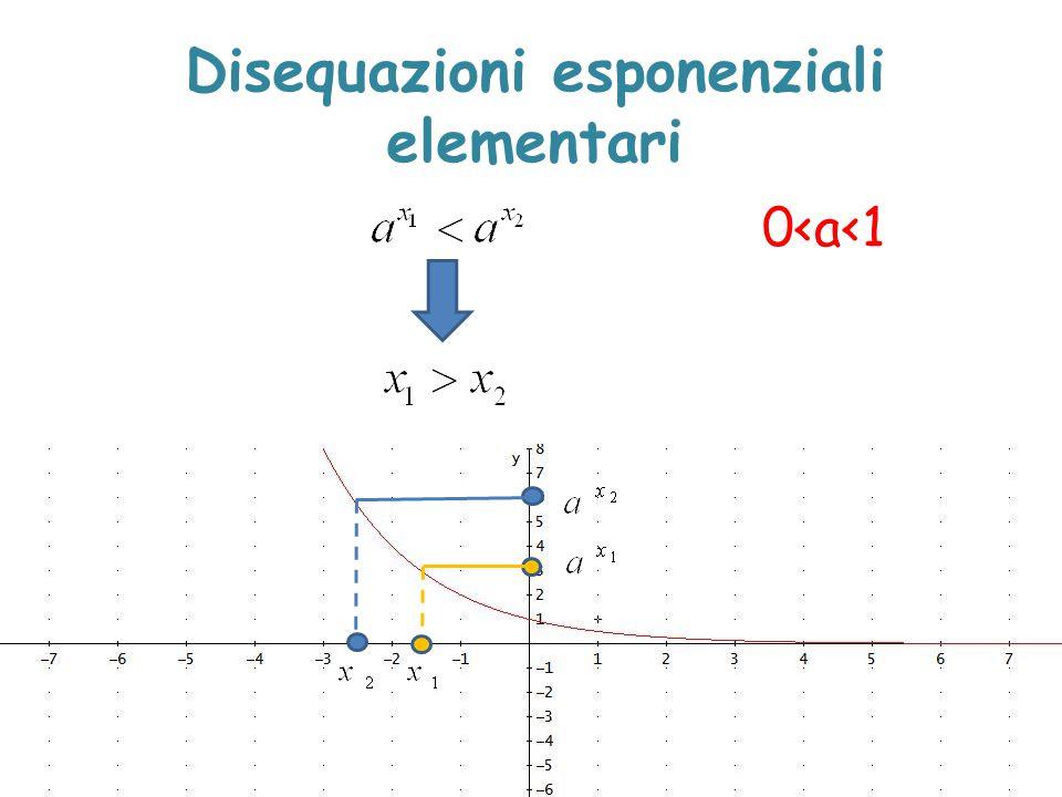 Disequazioni esponenziali elementari