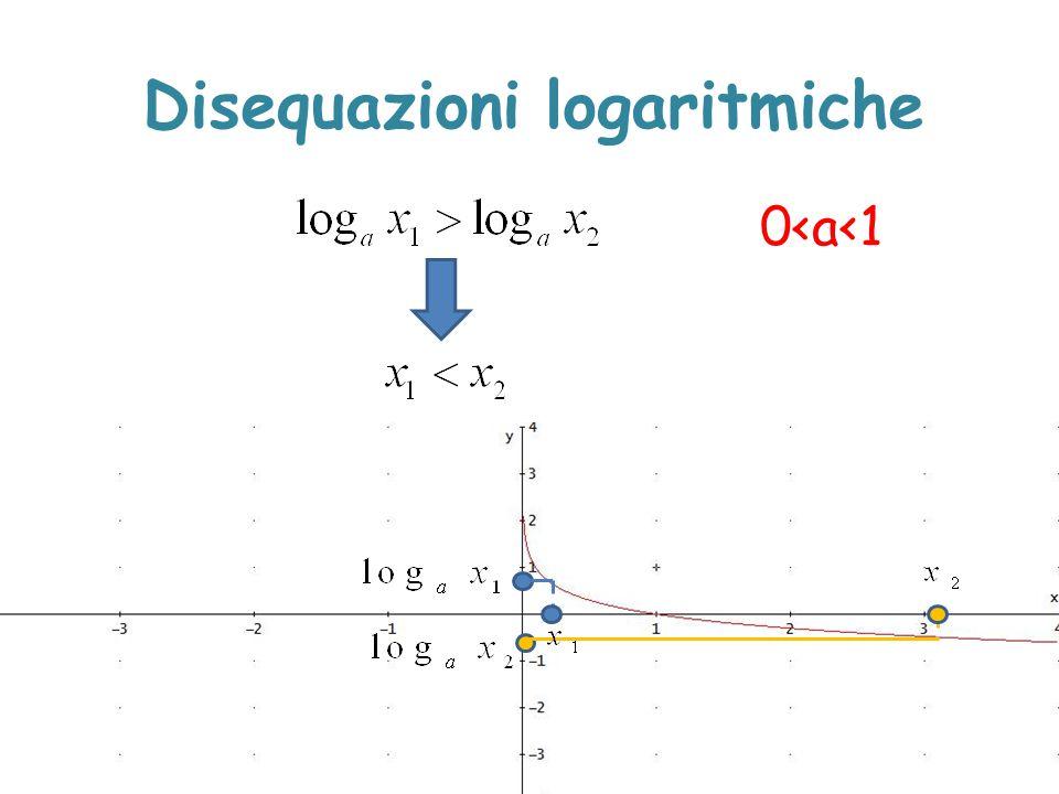 Disequazioni logaritmiche