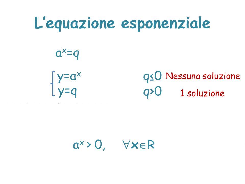 L'equazione esponenziale