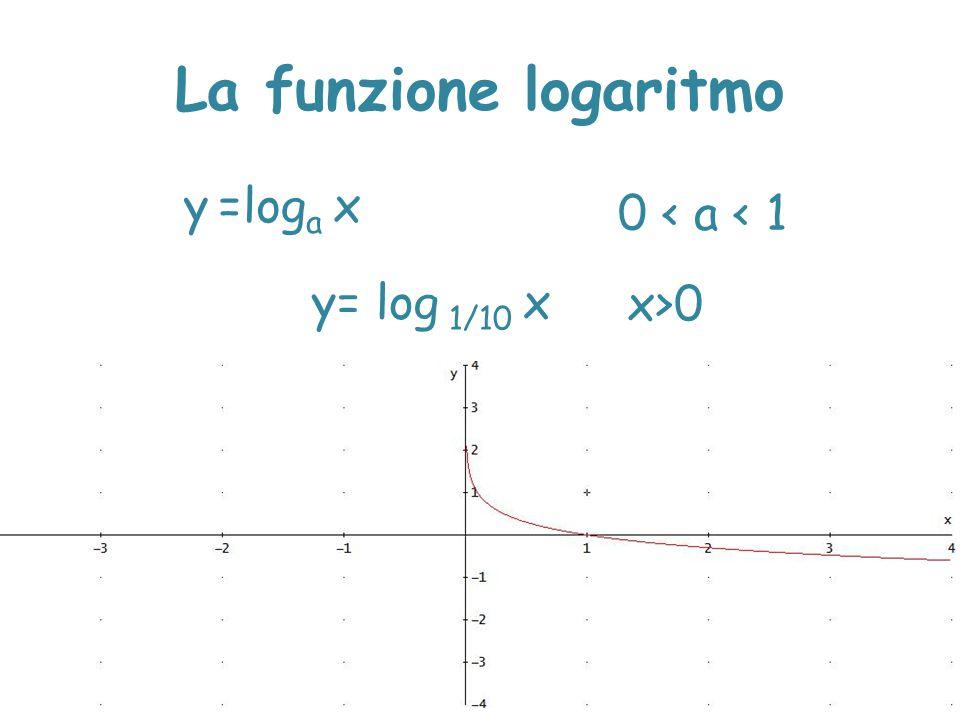 La funzione logaritmo y =loga x 0 < a < 1 y= log 1/10 x x>0 x