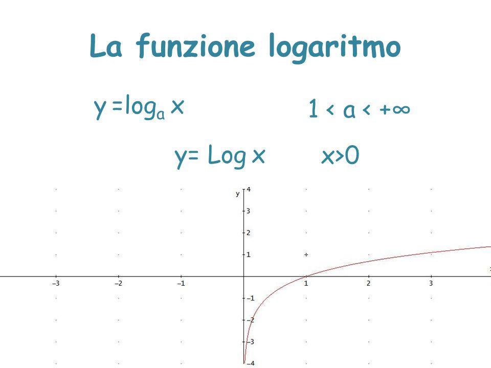 La funzione logaritmo y =loga x 1 < a < +∞ y= Log x x>0 x