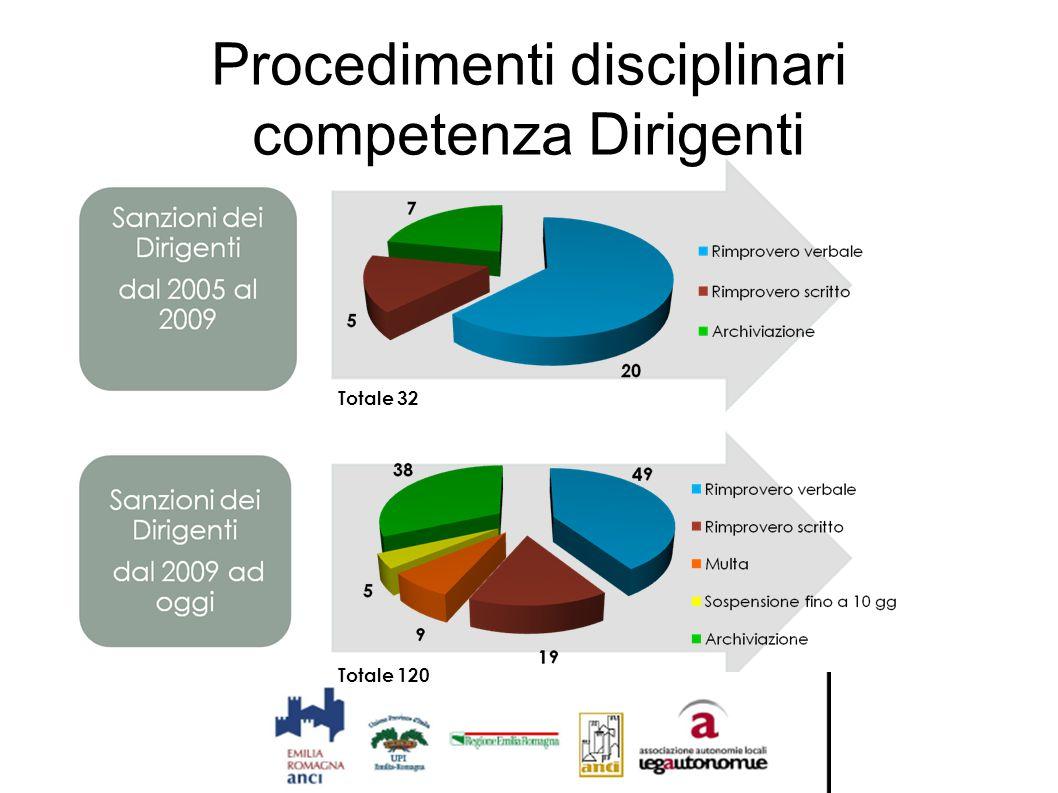 Procedimenti disciplinari competenza Dirigenti
