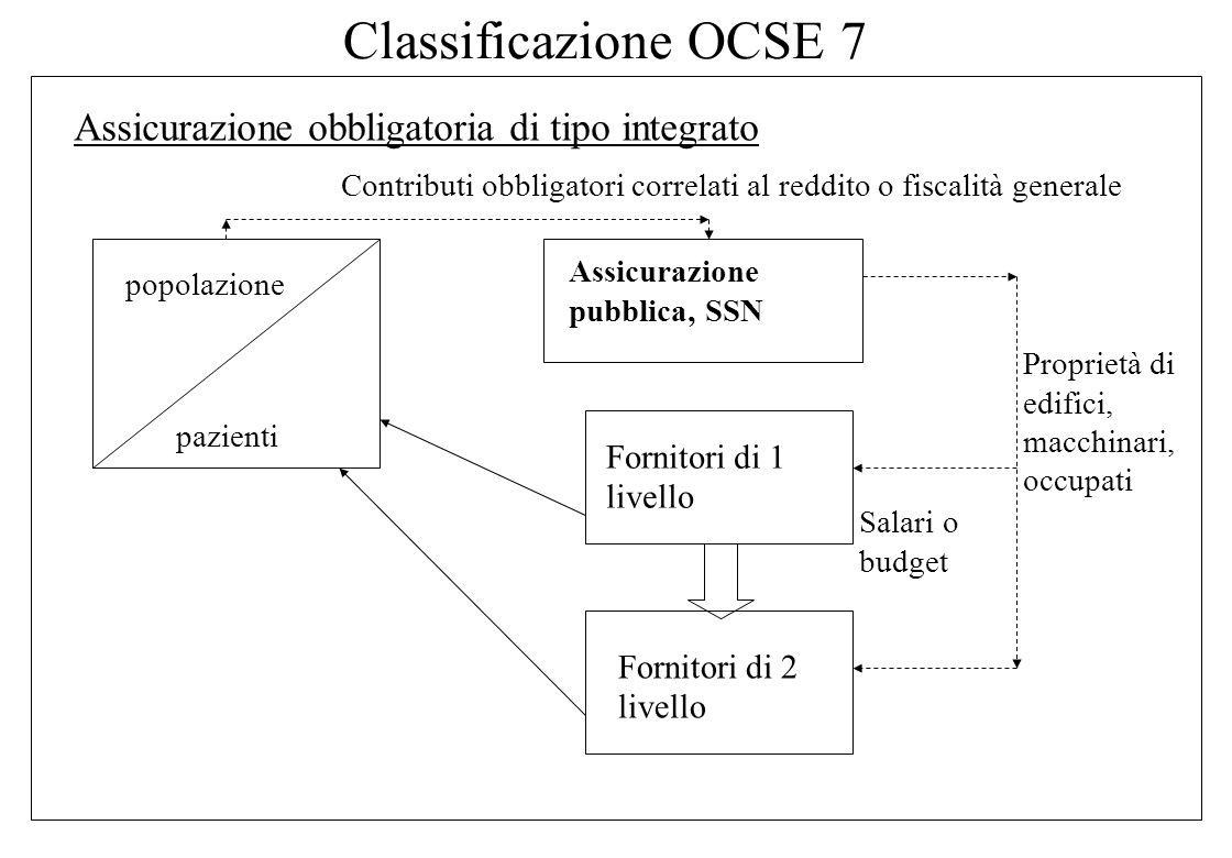 Classificazione OCSE 7 Assicurazione obbligatoria di tipo integrato