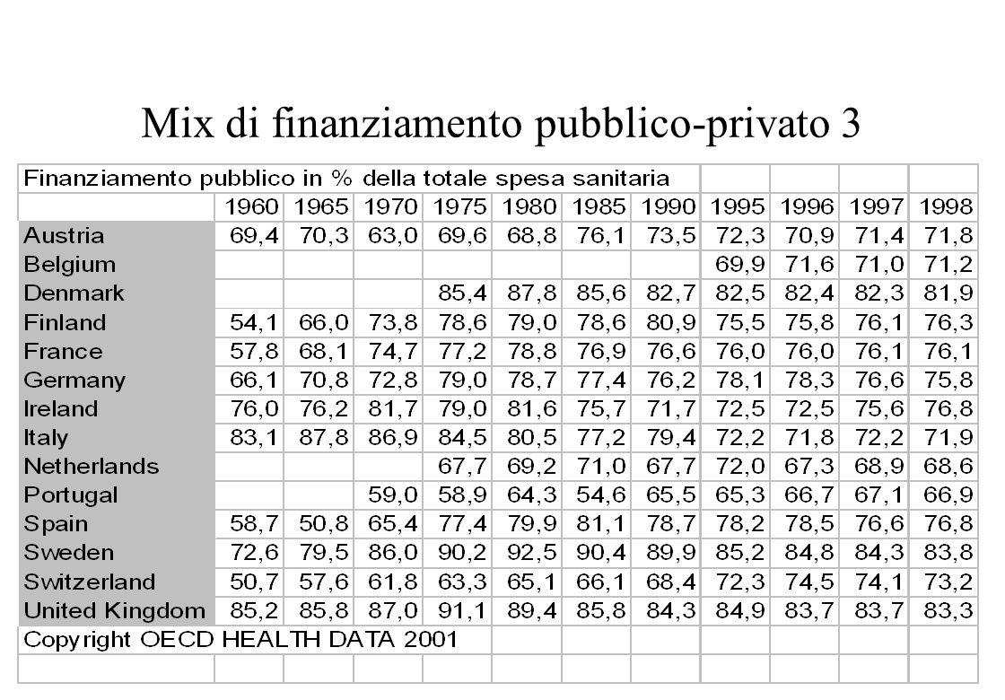 Mix di finanziamento pubblico-privato 3