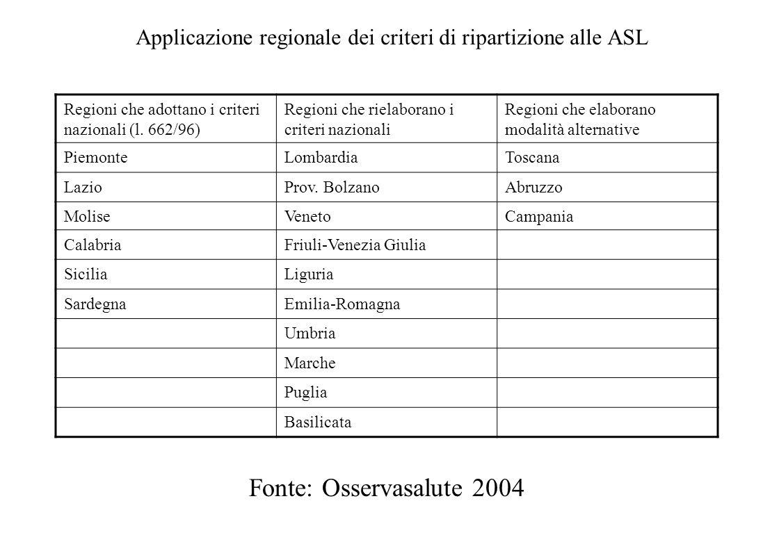 Applicazione regionale dei criteri di ripartizione alle ASL