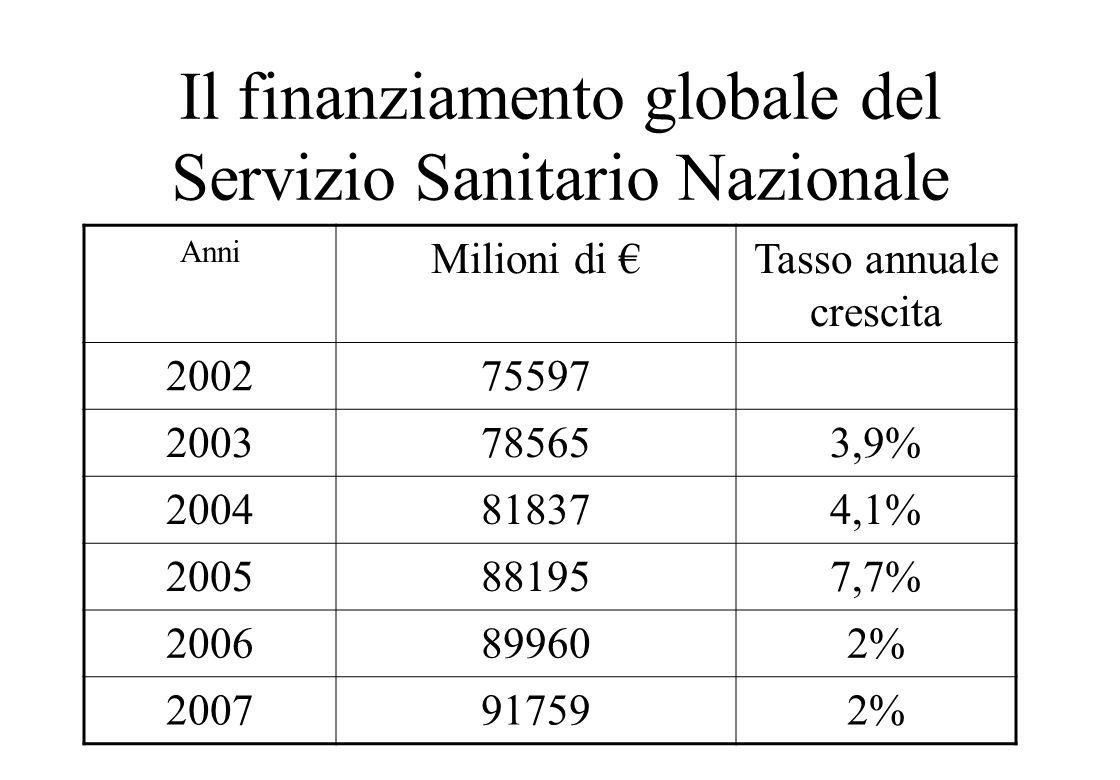 Il finanziamento globale del Servizio Sanitario Nazionale